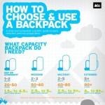 「バックパックの選び方と使い方」REIの小洒落たインフォグラフィック