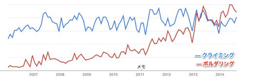 Google trend climbing boulder