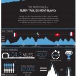 「Ultra-Trail du Mont-Blanc」のインフォグラフィック