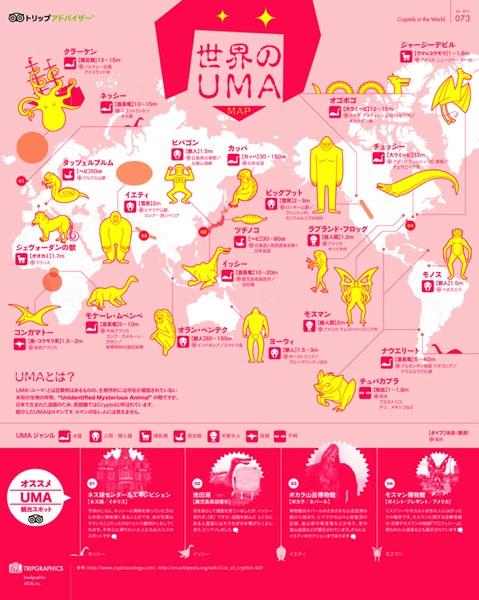 Uma infographics