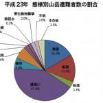 平成23年中における山岳遭難の概況について(警察庁)